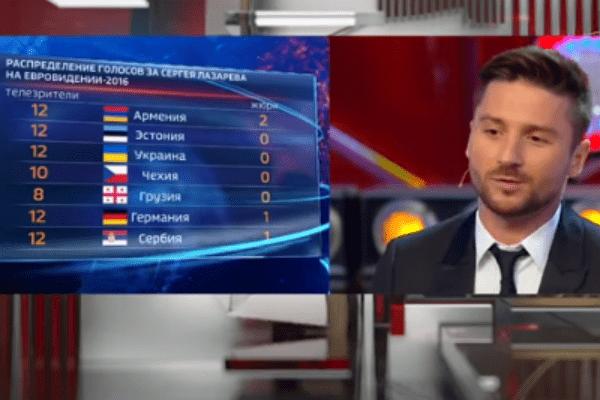 Сергей был удивлен результатами голосования жюри некоторых стран