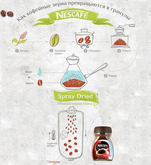 Схема производства растворимого кофе
