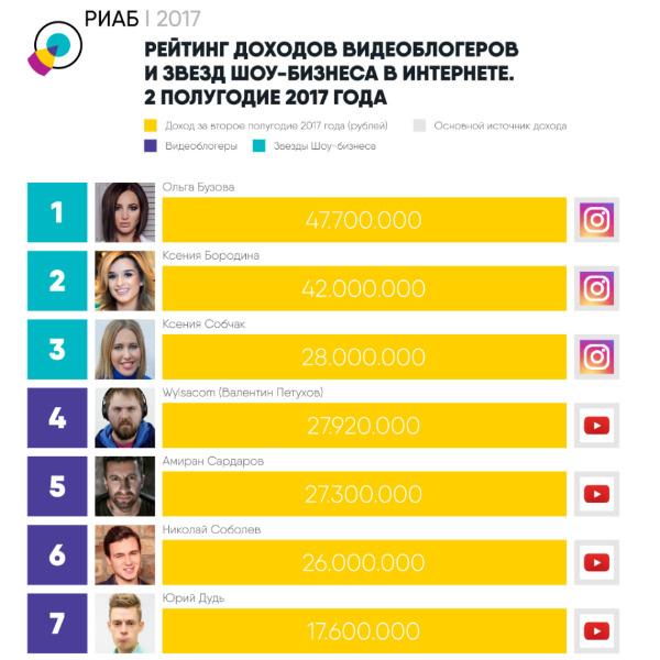 Ольга Бузова стала лидером рейтинга