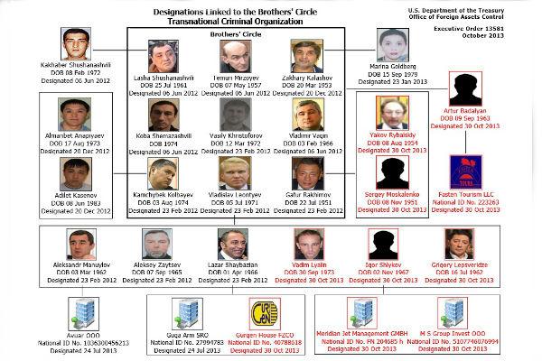 Преступная схема организации Brothers' Circle, составленная Минфином США